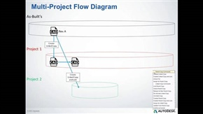 Introducing Project Connection for Autodesk Vault